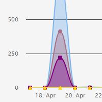 OUGC Chart Stats