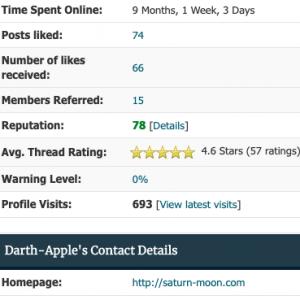 Average Thread Ratings